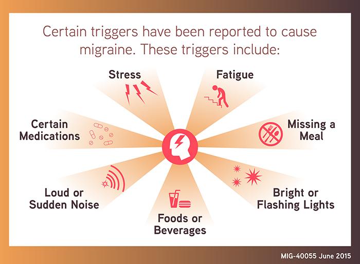 MIG-40055 Migraine Infographic- Triggers